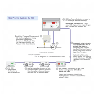 Gas Interlock, Ventilation Interlock and Gas Detection Systems