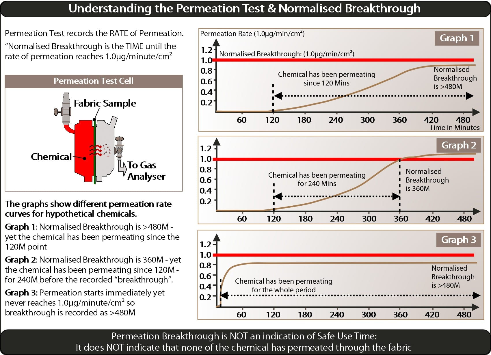 understanding-the-permeation-test-smaller