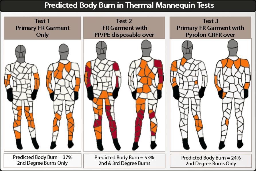 Body Burn Point Lakeland Image